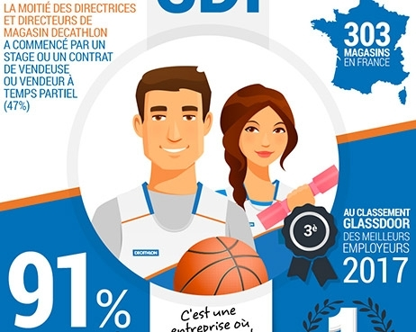 Decathlon Team : Infographie Great Place to Work
